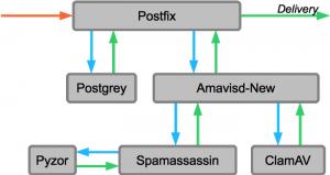 setup_spamassassin_with_postfix